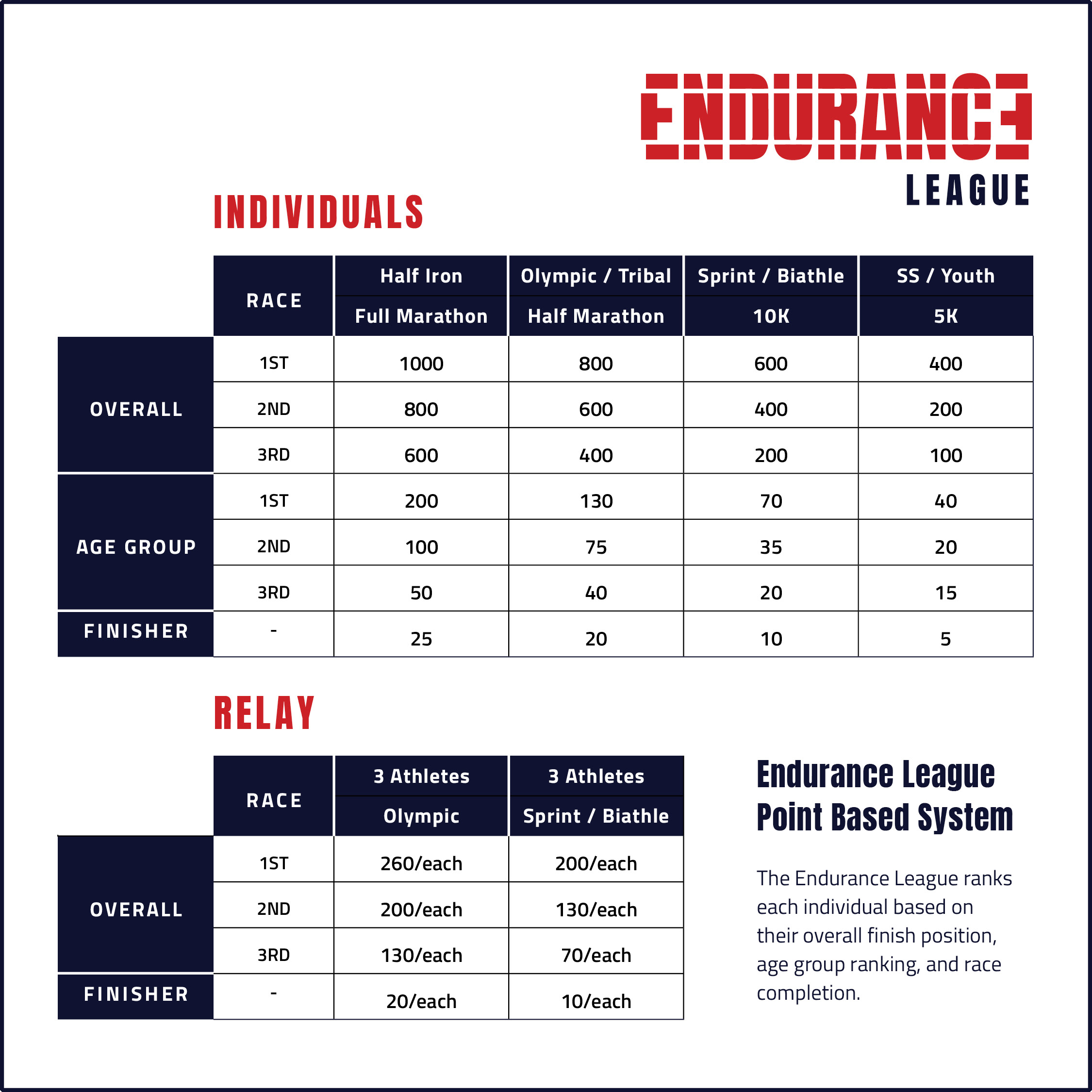 endurance-league-details
